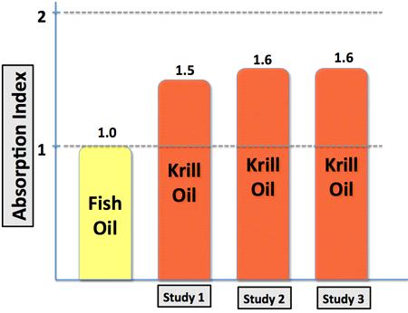 Krill vs Fish Oil