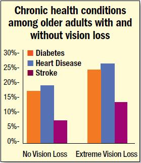 vision loss chart